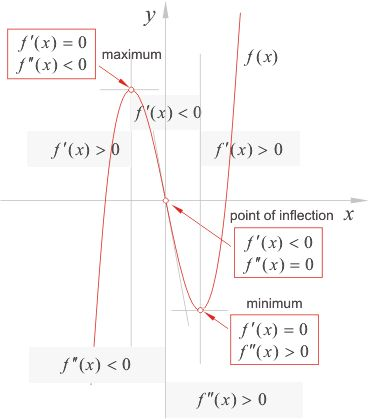 Extreme points, Local or relative maximum and local minimum, First derivative test, Second derivative test and concavity