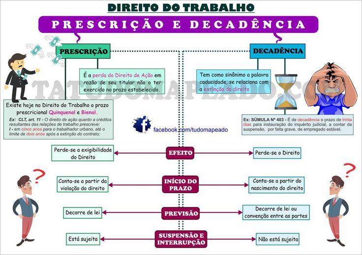 Direito do Trabalho - prescrição x decadência