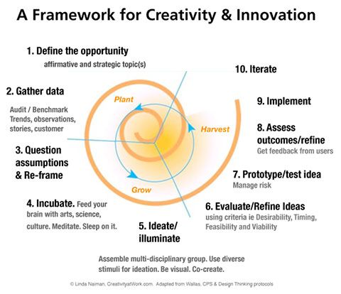 innovation and creativity google case