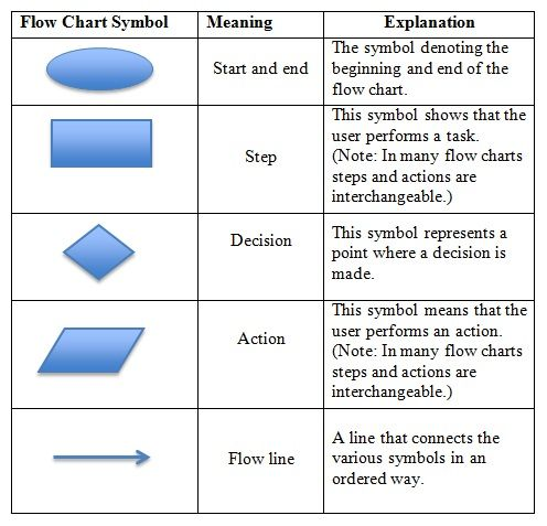 flowchart symbols key standard flowchart symbols and