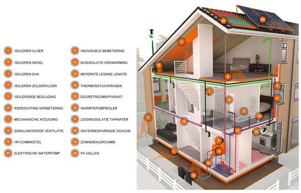 Afbeeldingsresultaat voor duurzaam bouwen