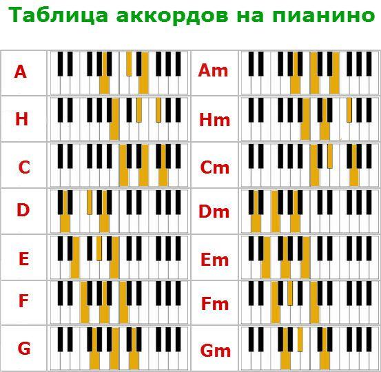 Аккорды картинки на пианино