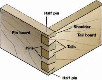 1000 Images About Joinery Terminology Explained On