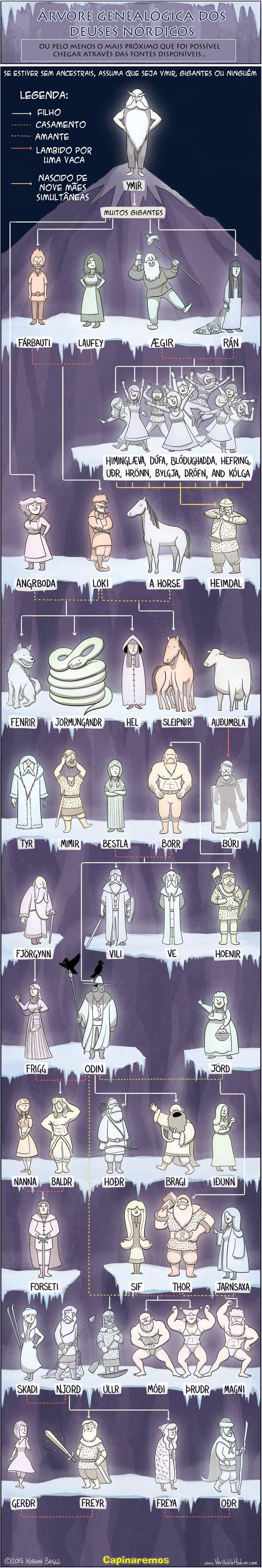 Árvore Genealógica dos Deuses Nórdicos.