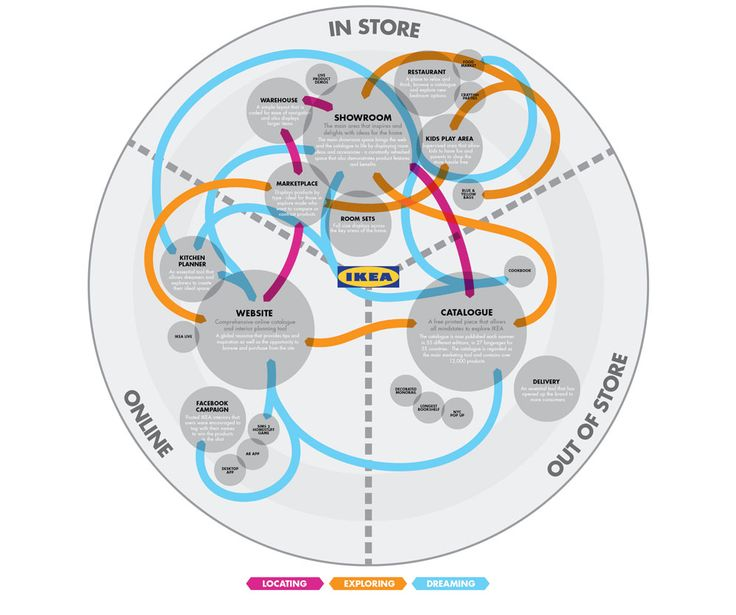How to Create Effective Customer Journey Maps: Ikea Customer Map