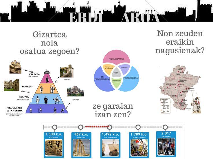 """Proyecto final Curso """"Infografía: aprendiendo con la imagen"""". Autor: Aritz Zapata. Curso 2016-17"""