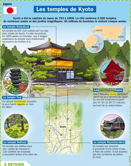 Fiche exposés : Les temples de Kyoto - Japon