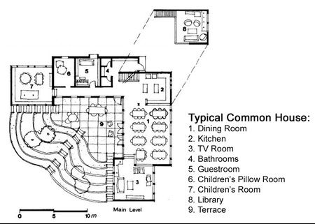 Cohousing designing the urban village common house for Common house plans