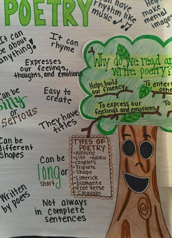 Poetry Anchor Chart by lindsayscharts on Etsy