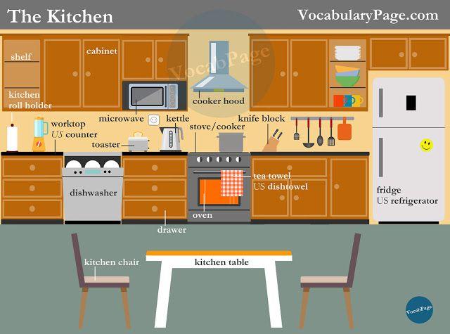 Kitchen vocabulary #English www.vocabularypage.com