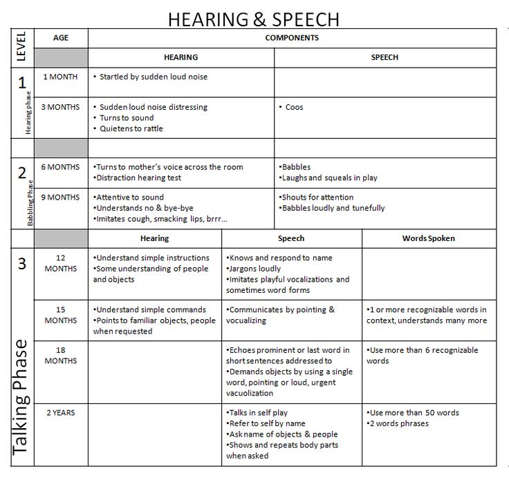 Dr. Iman: Remembering Developmental Milestones Hearing and Speech |  Developmental Milestones | Pinterest | Speech and language, Speech language  therapy and ...
