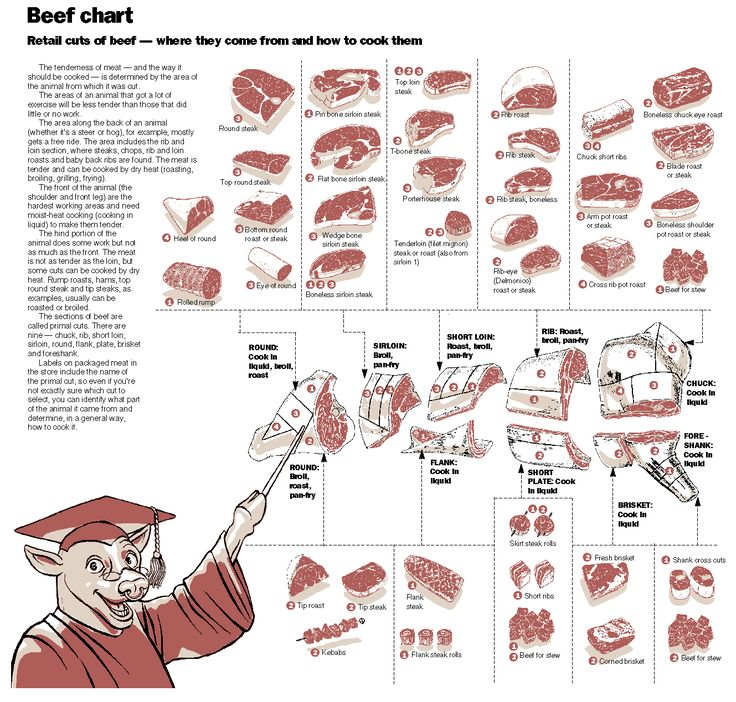 ReCycled Newz: Beef Cuts Made Easy: Retail Beef Cuts & Recommended Cooking Methods
