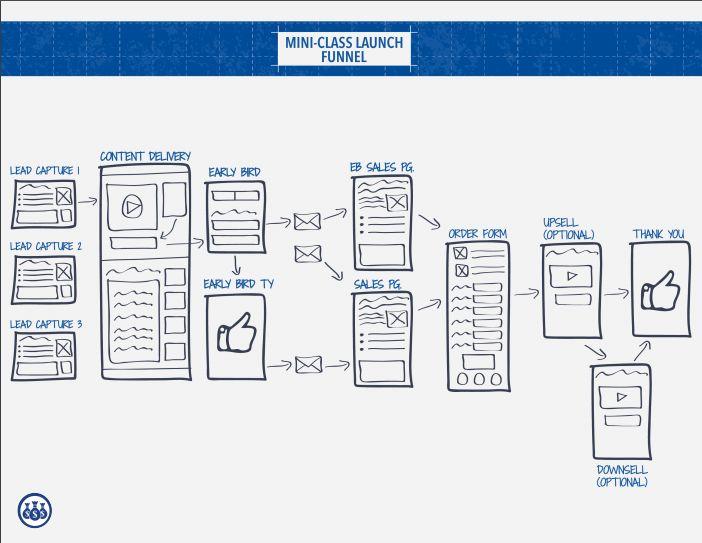 12 best funil de vendas images on pinterest blueprint 2 role pre launch content from digital marketer malvernweather Image collections