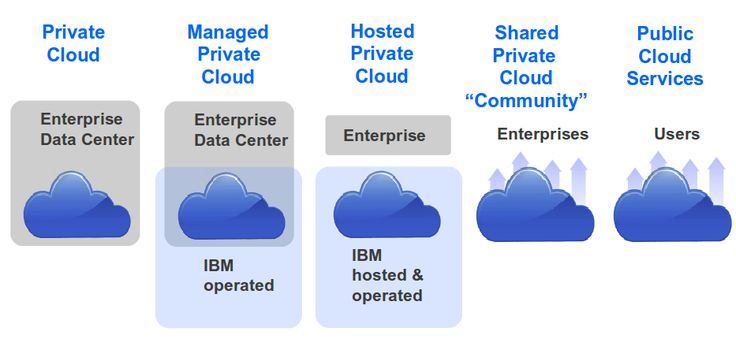 """What is hybrid cloud? Cloud computing news #hybrid #cloud #computing http://coupons.nef2.com/what-is-hybrid-cloud-cloud-computing-news-hybrid-cloud-computing/  # What is hybrid cloud? Share this post: The National Institute of Standards and Technology defines hybrid cloud as """"a composition of two or more clouds (private, community or public) that remain unique entities but are bound together, offering the benefits of multiple deployment models."""" Although this definition sounds very…"""