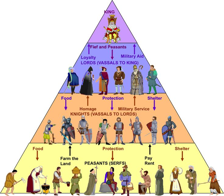 Feudal System in Medieval Europe. Mystery of History Volume 2, Lesson 56 #MOHII56