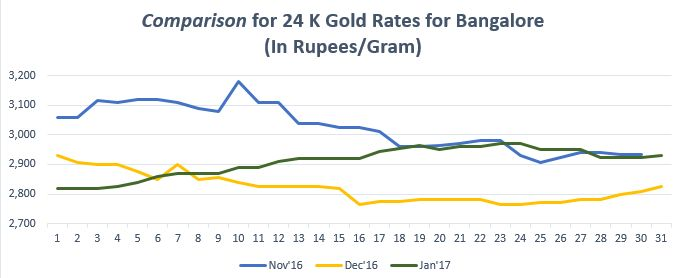 Find the gold trend in graph for gold rate in Bangalore. For more info on gold price in Bangalore visit  https://www.bankbazaar.com/gold-rate-bangalore.htm