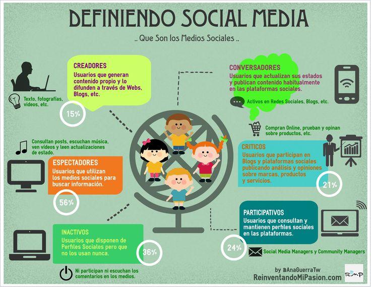 Hola: Una infografía sobre Tipos de usuarios en Redes Sociales. Vía Un saludo