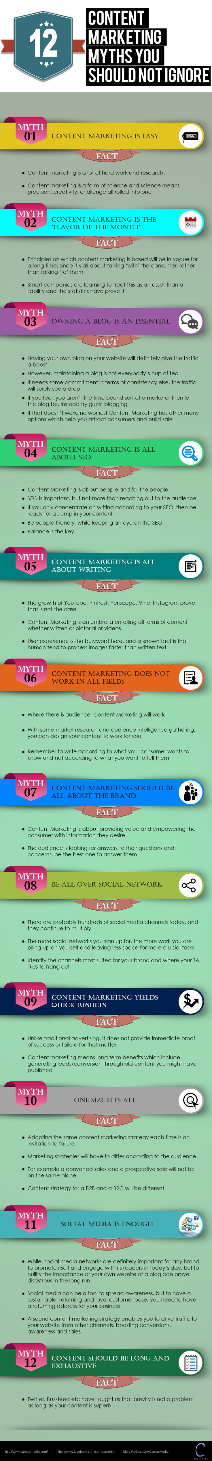 12 #ContentMarketing Myths You Should Not Ignore and Why