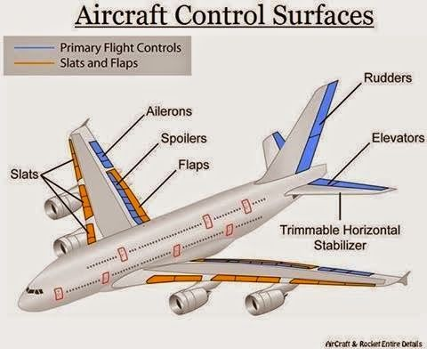 Best Youngest Woman Photographer Aviation News Editor in Asia: Basic Components Of An Aircraft