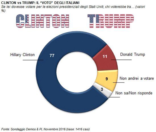 Sondaggio Demos: in Italia la Clinton sfiorerebbe l'80% dei voti