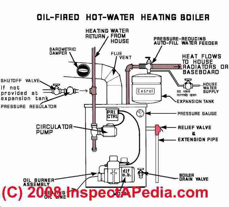 A List & Dictionary of Oil Fired Heating Boiler Parts
