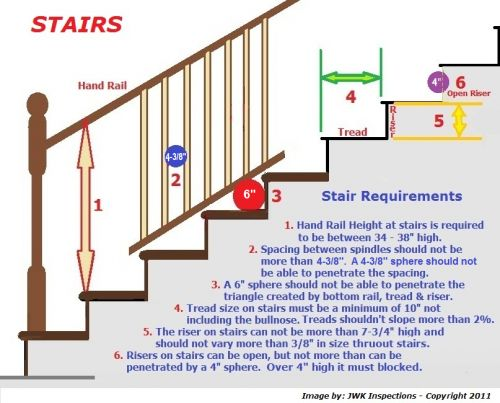 Stair Rail Requirements San Antonio Home Inspections In