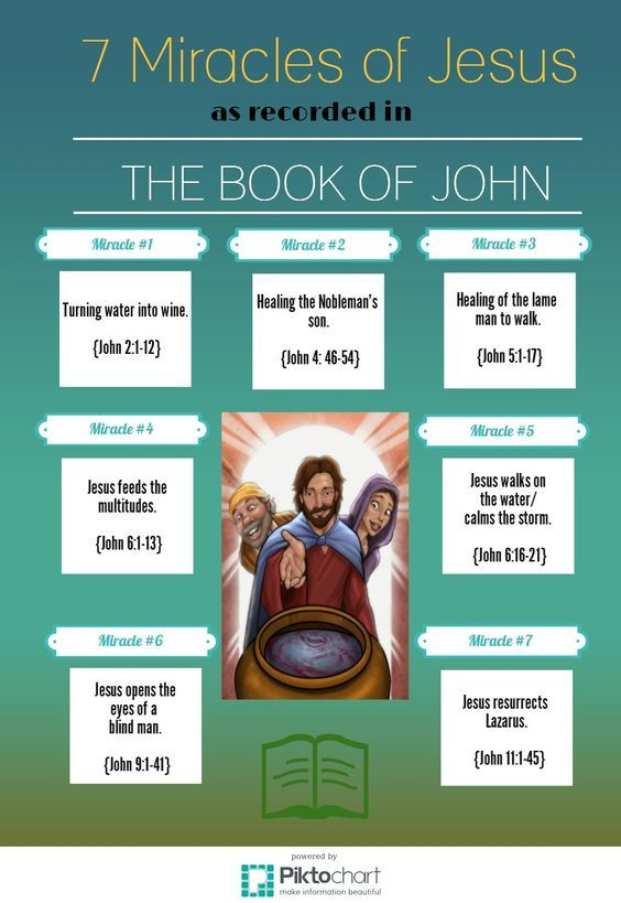 Want to know the 7 Miracles of Jesus in the Book of John? Infographic.