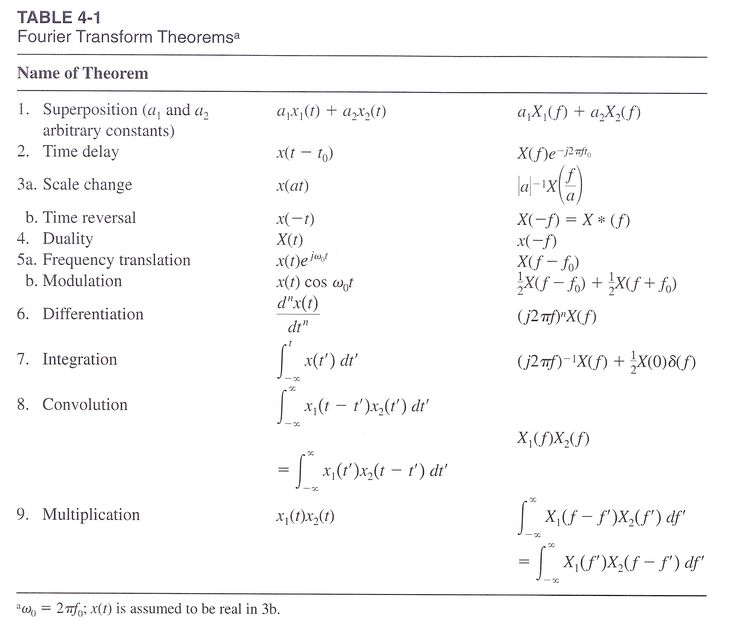 89 best images about fourier on pinterest joseph fourier humayun 39 s tomb and math - Table of fourier transform ...