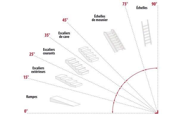 les règles de calcul d'un escalier