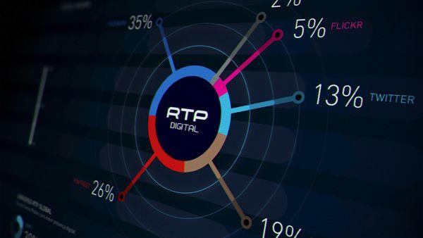 RTP Live Infographics by Rafael Matos da Silva, via Behance