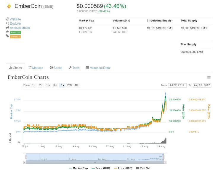 Embercoin, Is It the Best Coin For Staking? 720 Potential