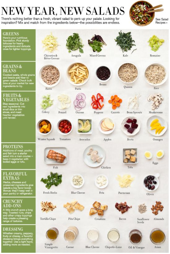 Williams-Sonoma Salad Guide! Build your own salads using this handy ingredient and dressing cheat sheet.