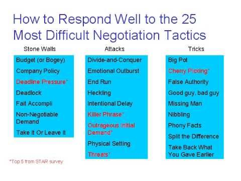 25 Most Difficult Negotiation Tactics - YouTube