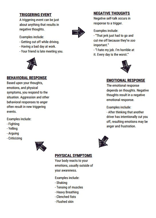 The Cycle Of Anger Worksheet