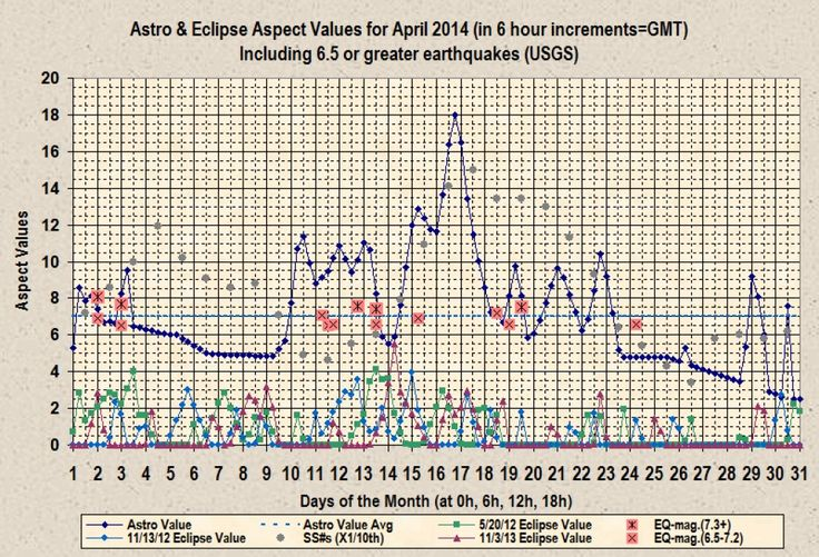 Graph showing Astro-aspect values and Eclipse-aspect values in 6-hour increments for the month of April 2014.  Also included are worldwide earthquakes of 6.5 magnitude or larger and sunspot activity during that same month.  April 2014 was a record setter for significant seismic activity and astrology was linked to all but the last of those earthquakes.