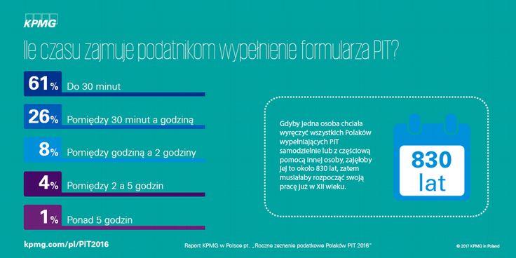 Roczne zeznanie podatkowe Polaków PIT 2016 →  | Dla większości podatników wypełnienie formularza PIT nie jest czasochłonnym obowiązkiem.