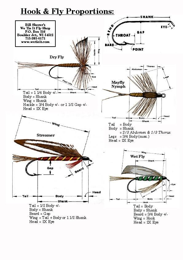 524 best Fly Tying - General images on Pinterest | Fly fishing flies ...
