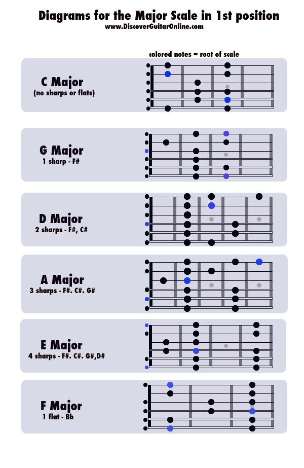 205 Best Guitar Club Images On Pinterest Guitar Chord Chart
