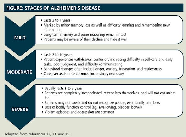 the early symptoms and progression of alzheimers disease The symptoms of pick's disease closely resemble those of alzheimer's disease in the early  alzheimer's disease or slow its progression  alzheimer's.