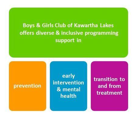 BGCKL programs and services www.bgckl.com