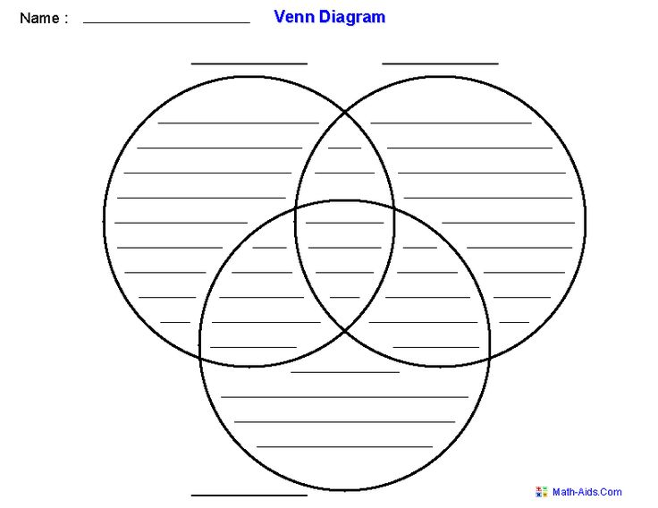 Venn Diagram Template Using Three Sets  Good for visual about the Godhead