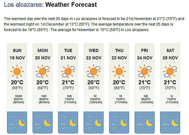 SUNDAY 19th November - 0945hrs Local Weather Forecast Day-time temperatures remain quite pleasant in the sun - but out of the sun it's definitely on the chilly side.! Evening temperatures remain steady albeit now in single figures. For live hour-by-hour weather updates please visit our website (Murcia247.com) Home Page