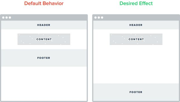 Responsive, Flexible-Height Sticky Footers in CSS   Galen Gidman