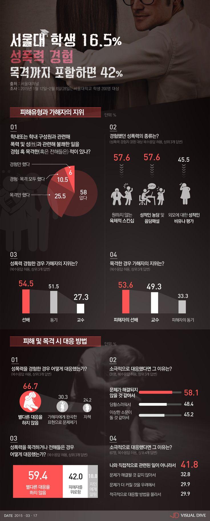 서울대생 42%, 성폭력 겪거나 목격…가해자는 '선배〉동기〉교수' [인포그래픽] #sexualmolestation / #Infographic ⓒ 비주얼다이브 무단 복사·전재·재배포 금지