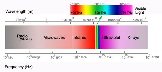 Computer Frequency Chart : Chart measuring wavelength and frequency computer