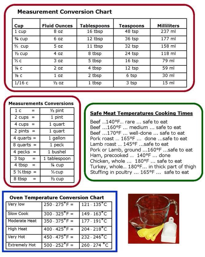 21 best Recipe conversions images on Pinterest Cooking recipes - cooking conversion chart