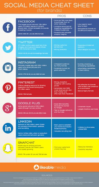 Social Media Cheat Sheet For Brands - Infographic Are you wondering whether or not your company should consider investing in a new social platform? #socialmedia #facebook #twitter #snapchat