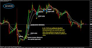 How to get forex trendy tool?  To get more information visit http://stockoptionstradingguide.com .