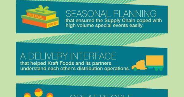 Kraft Foods Case study on Supply Chain Management   Kraft foods, Study on and Supply chain