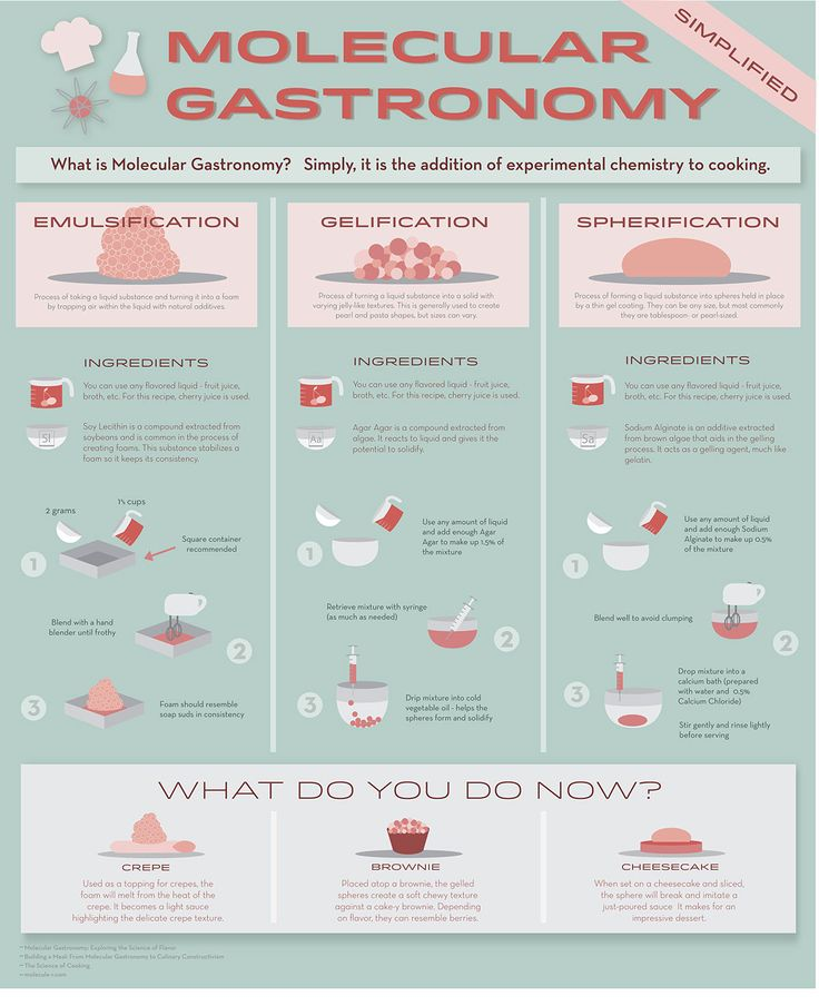 Molecular Gastronomy is the practice of combining experimental chemistry with the culinary arts to alter the properties of liquid and solid food. This information graphic contains explanations and applications of various methods of preparing food by unus…